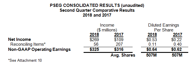 This table provides a reconciliation of PSEG's Net Income to non-GAAP Operating Earnings for the second quarter.  See Attachment 10 for a complete list of items excluded from Net Income in the determination of non-GAAP Operating Earnings.