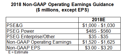 This table outlines PSEG's expectations for non-GAAP Operating Earnings by subsidiary for 2018.